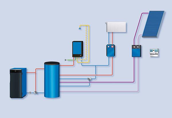 Akumulačné nádrže podstatne zvyšuju komfort kúrenia. Znižujú spotrebu, umožňujú efektívne využitie paliva, predĺžujú životnosť kotlov a tepelných čerpadiel.