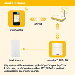 JunkersHome uľahčí život na maximum. S aplikáciou do mobilných telefónov si prikúrite aj priamo z postele.