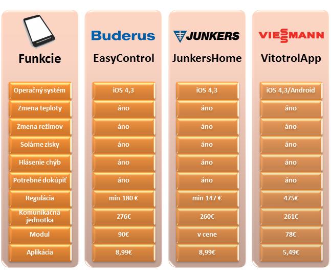 Porovnanie aplikácií na ovládanie kúrenia pomocou mobilných telefónov. Buderus, Junkers, Viessmann
